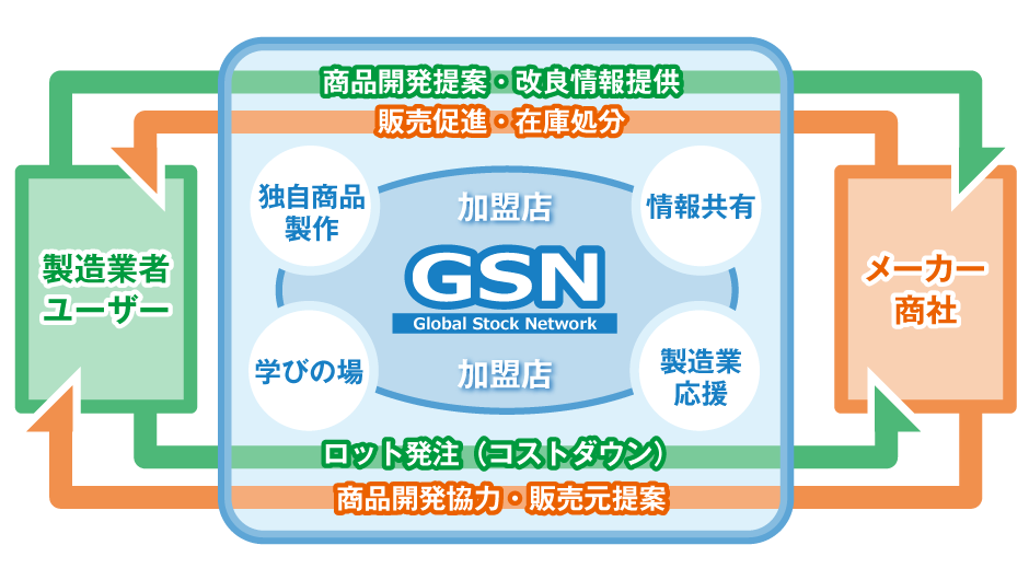 GSNとは